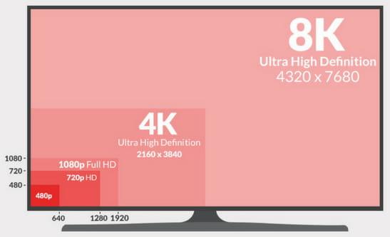 Comparativa de televisores
